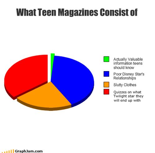 clothes,disney,information,magazines,Pie Chart,poor,quizzes,relationships,slutty,stars,teen,twilight,valuable