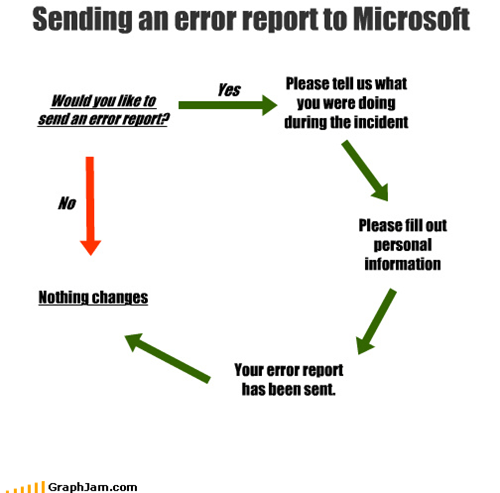 Sending an error report to Microsoft