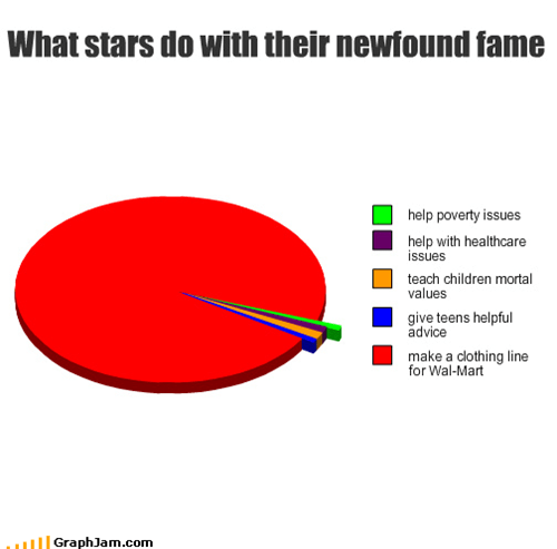 What stars do with their newfound fame