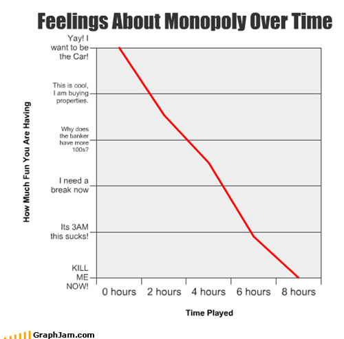banker,board games,break,buying,car,cool,hours,kill,Line Graph,monopoly,properties,suck,yay