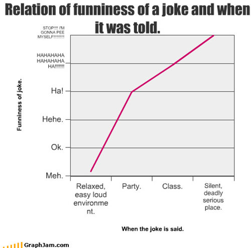 Relation of funniness of a joke and when it was told.
