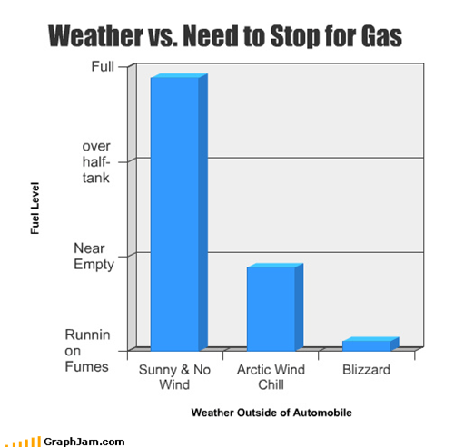 Weather vs. Need to Stop for Gas