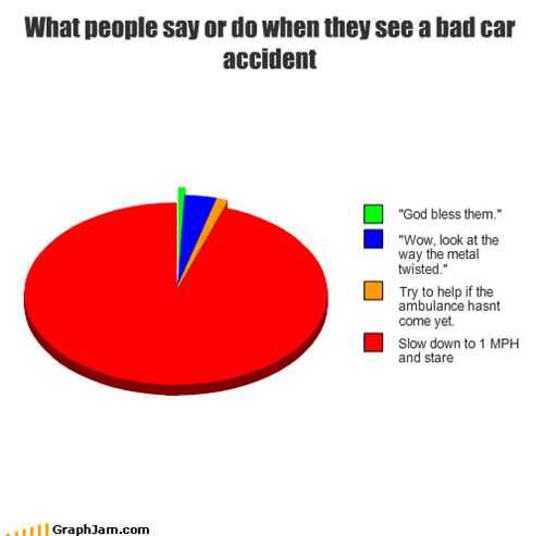 What people say or do when they see a bad car accident