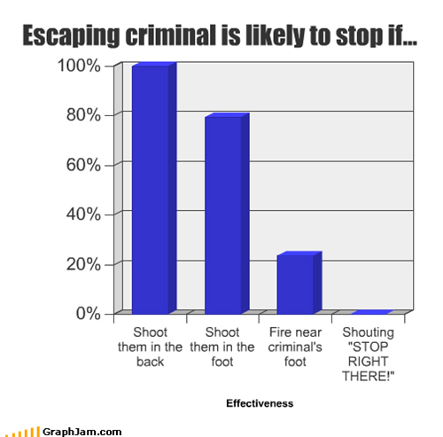 Escaping criminal is likely to stop if...