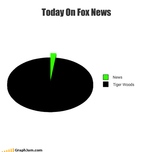 fox news,news,Pie Chart,sports,Tiger Woods