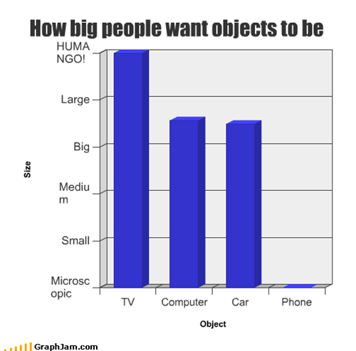 How big people want objects to be