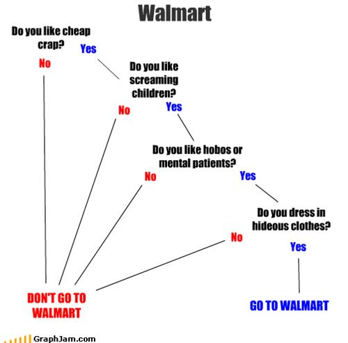cheap,children,clothes,crap,hideous,hobo,mental,patients,screaming,Walmart