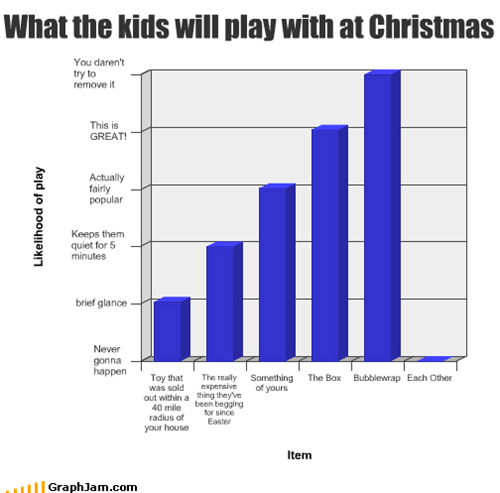 What the kids will play with at Christmas