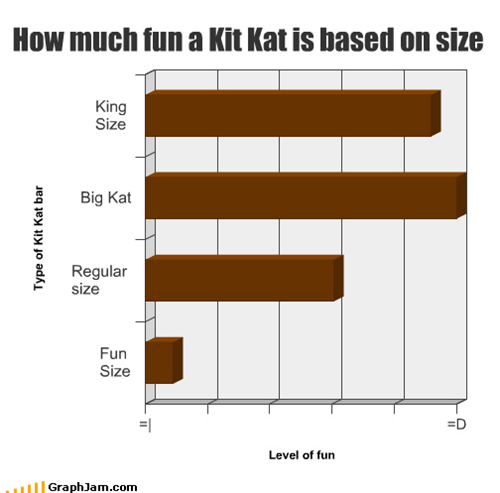 How much fun a Kit Kat is based on size