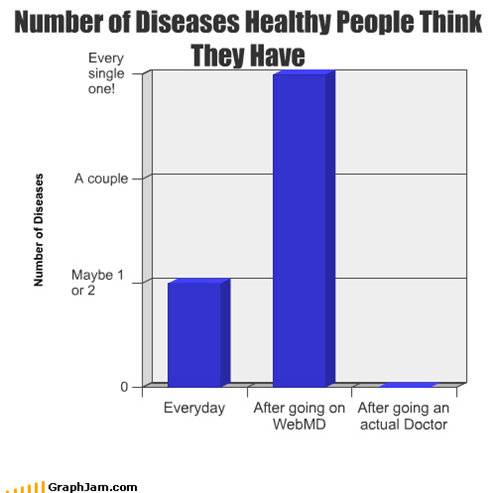 Number of Diseases Healthy People Think They Have
