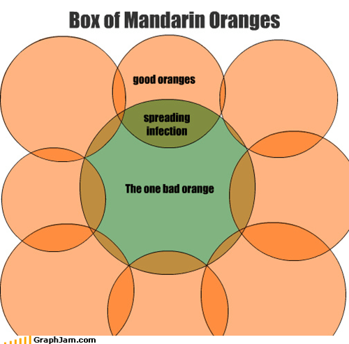 bad,box,fruit,good,infection,mandarin,oranges,spreading