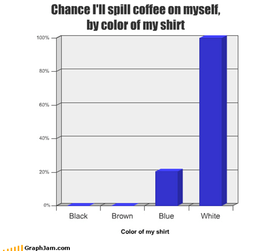 Chance I'll spill coffee on myself, by color of my shirt