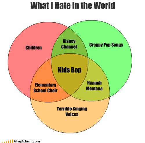 children,choir,crap,disney channel,elementary school,hannah montana,hate,kids bop,pop songs,singing,terrible,venn diagram,voices,world