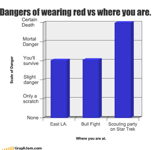 bullfight,clothing,danger,east-l-a,red,scouting,Star Trek,wearing