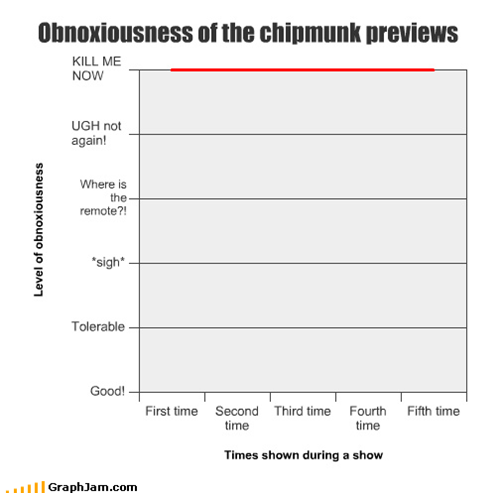 animation,chipmunks,first,kill,Line Graph,movies,now,obnoxious,previews,second,sequels,third