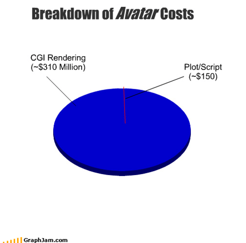 Breakdown of                  Costs
