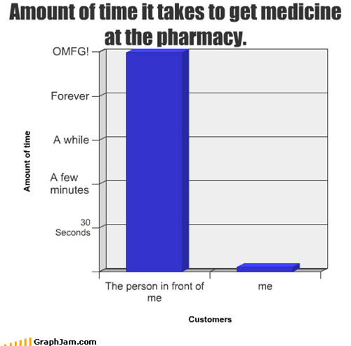 Amount of time it takes to get medicine at the pharmacy.