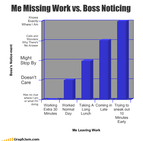 Me Missing Work vs. Boss Noticing