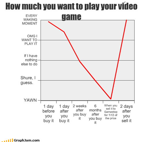 How much you want to play your video game