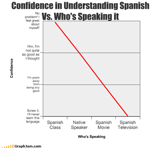 Confidence in Understanding Spanish Vs. Who's Speaking it