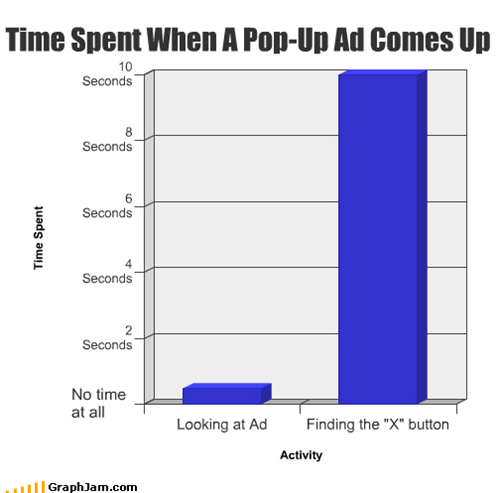 Time Spent When A Pop-Up Ad Comes Up