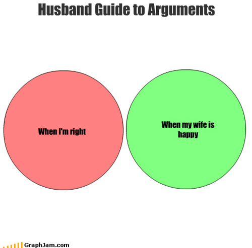 arguments,guide,happy,husband,right,venn diagram,wife