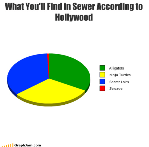 What You'll Find in Sewer According to Hollywood