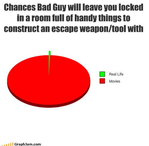 Chances Bad Guy will leave you locked in a room full of handy things to construct an escape weapon/tool with
