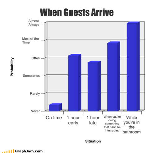 When Guests Arrive