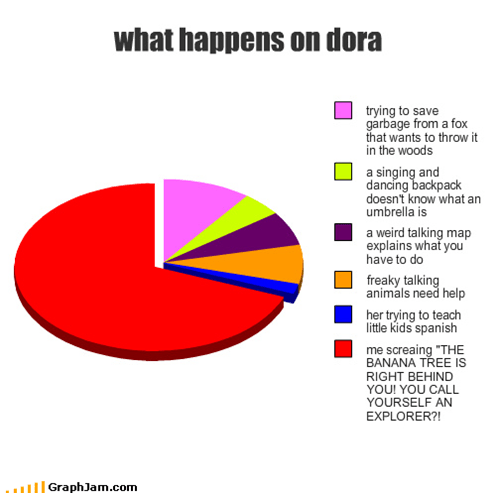 what happens on dora