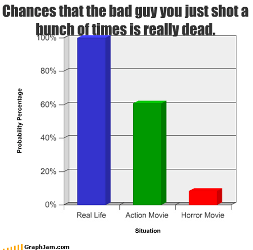 Chances that the bad guy you just shot a bunch of times is really dead.