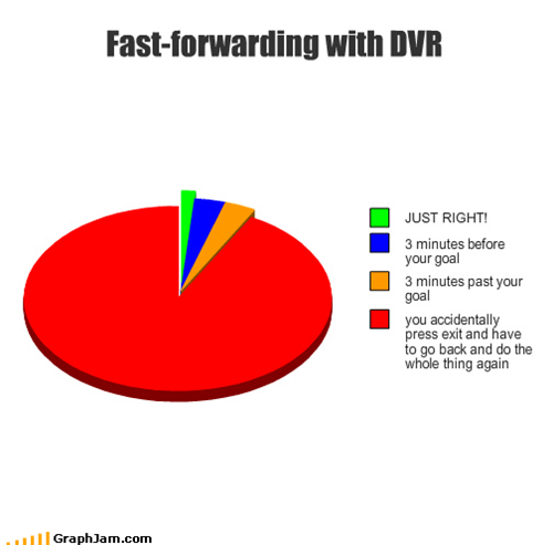 Fast-forwarding with DVR