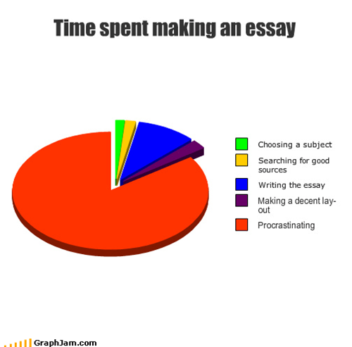 choosing,decent,essay,good,layout,making,Pie Chart,procrastinating,searching,sources,subject,writing