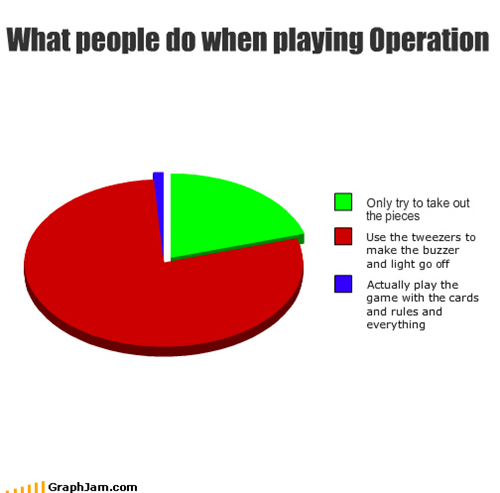 cards,operation,Pie Chart,pieces,playing,rules,tweezers