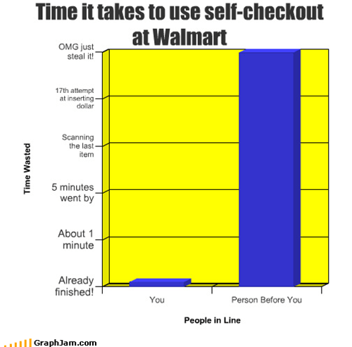Time it takes to use self-checkout at Walmart