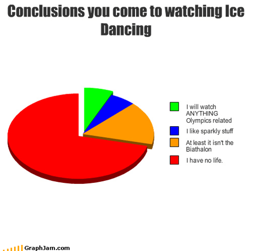 Conclusions you come to watching Ice Dancing