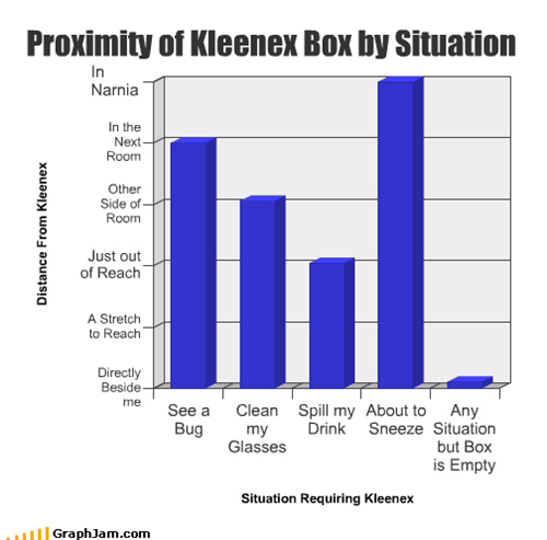 Bar Graph,box,bug,clean,drink,empty,glasses,kleenex,proximity,sneeze,spill,tissues