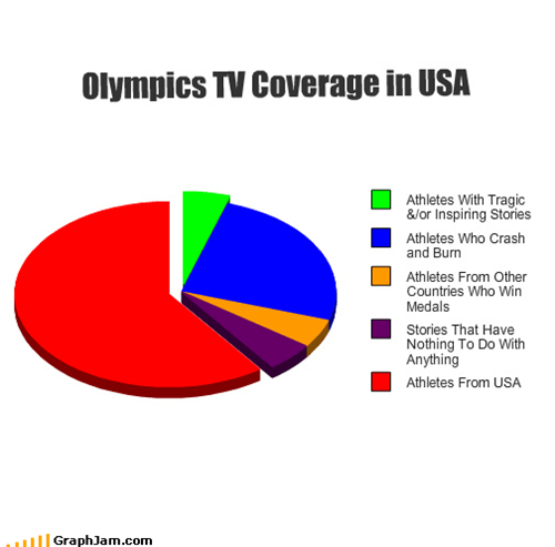 Olympics TV Coverage in USA