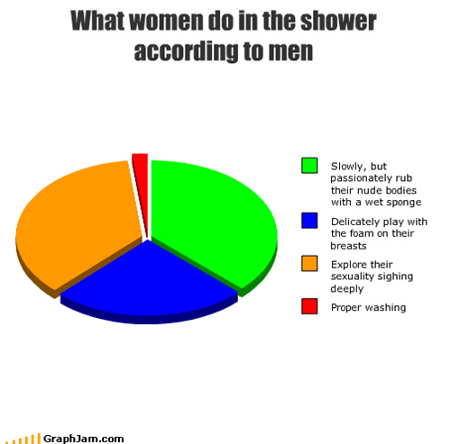 bodies,foam,men,passionate,Pie Chart,play,sandbags,sexuality,shower,slow,washing,women
