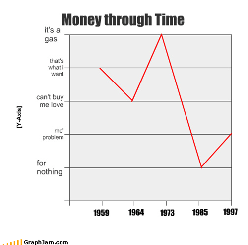 Money through Time