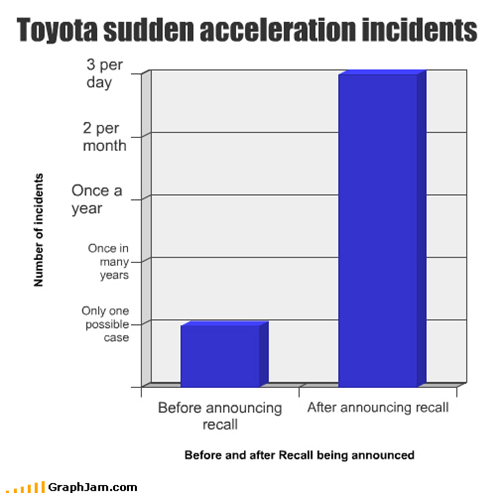 acceleration,Bar Graph,Before And After,cars,recall,toyota