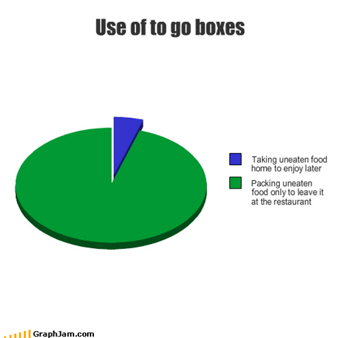 Use of to go boxes