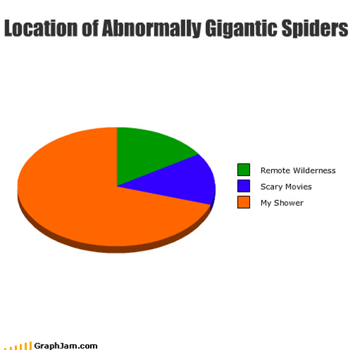 Location of Abnormally Gigantic Spiders