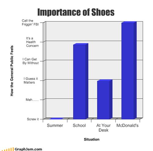 Bar Graph,desk,importance,McDonald's,school,shoes,summer,work