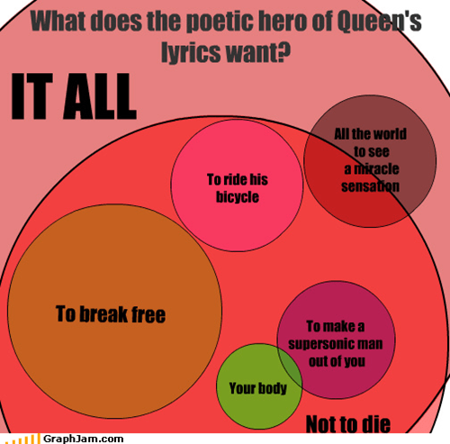 What does the poetic hero of Queen's lyrics want?