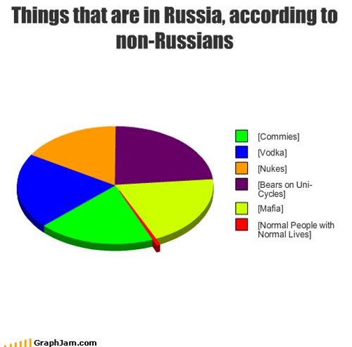 Things that are in Russia, according to non-Russians