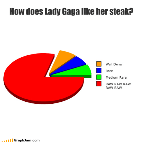 How does Lady Gaga like her steak?