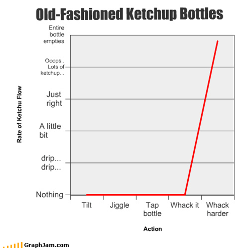 Old-Fashioned Ketchup Bottles