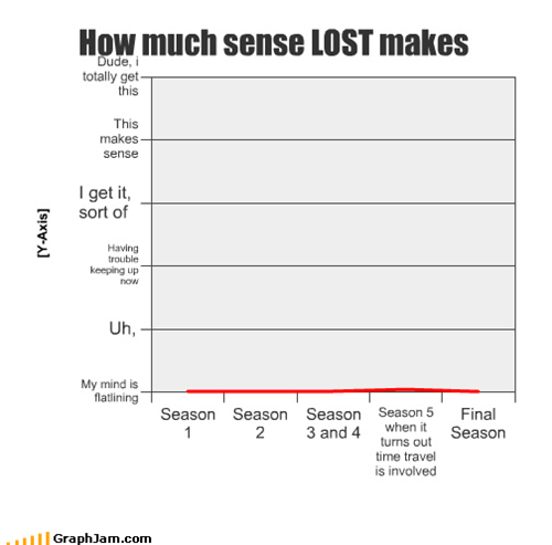 How much sense LOST makes