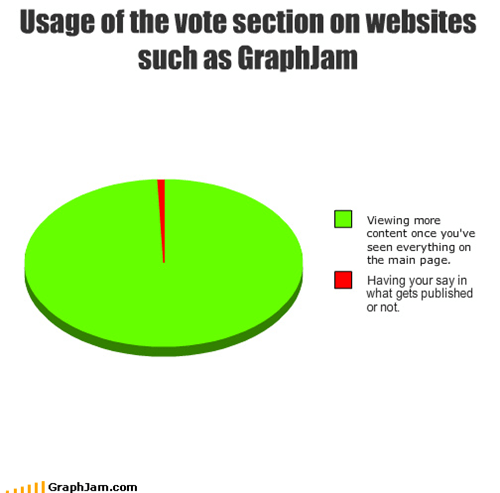Usage of the vote section on websites such as GraphJam